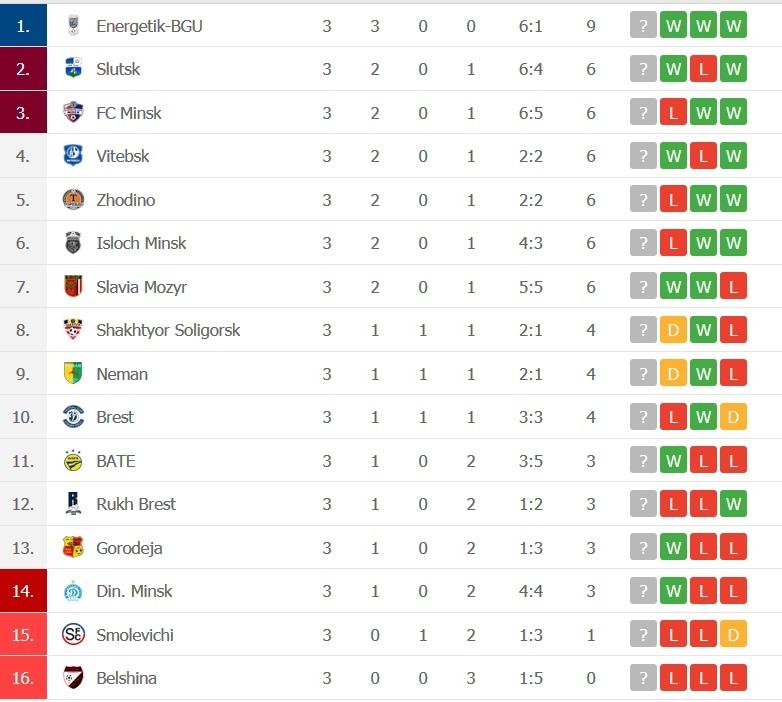 Liga 1 din Belarus pe Look clasament